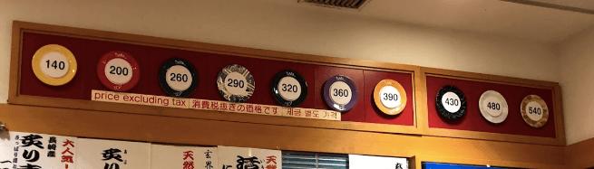 福岡・天神のひょうたんの回転寿司の値段