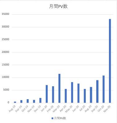 月間PV数のグラフ